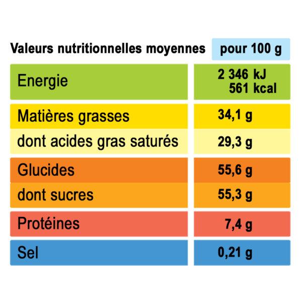 analyse nutritionnelle kougelhopf Alsace truffe crème brûlée