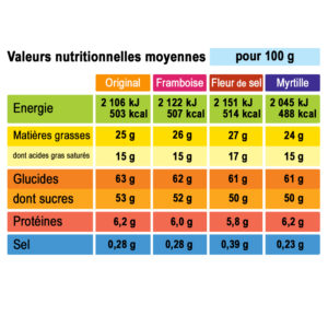 analyse nutritionnelle crousti pop