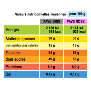 analyse nutritionnelle pavé praliné